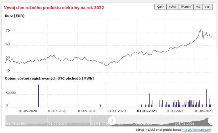 cena elektriny a plynu odvodená od ceny na burze