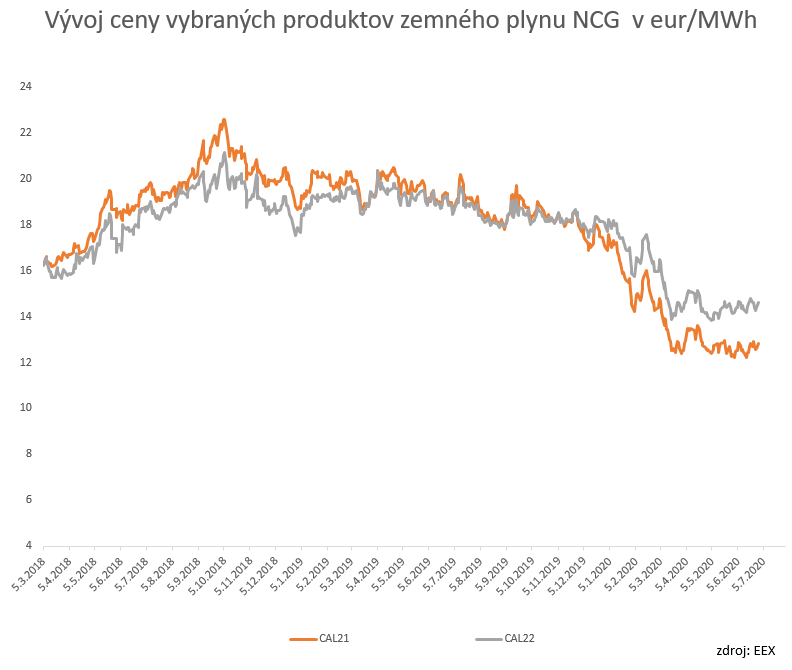 graf s vyvojom ceny na burze