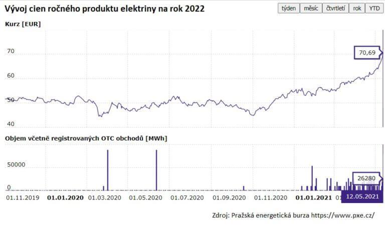 stupajuca krivka ceny elektriny